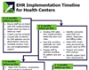EHR Implementation Timeline for Health Centers